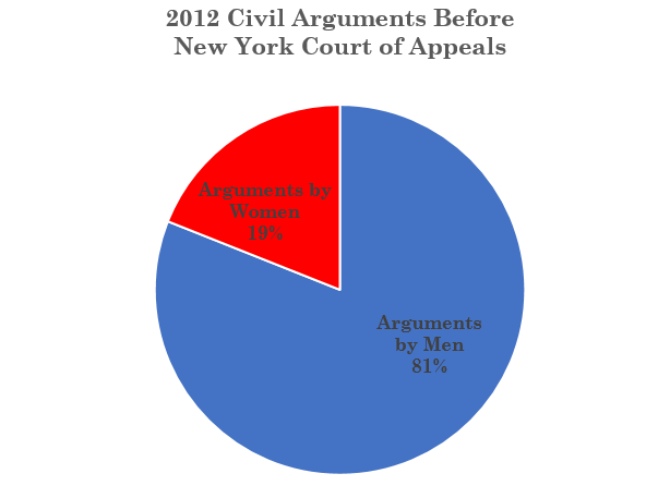 2012 Women Civil Args