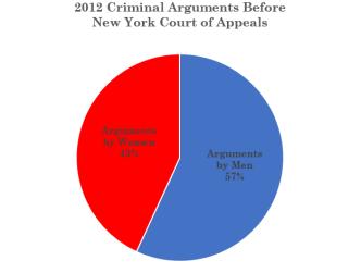 2012 Women Criminal Args