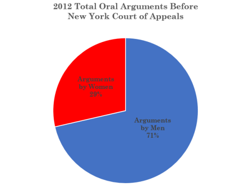 2012 Women Total Pie Chart