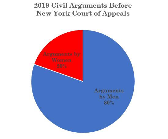 2019 Women Civil Args