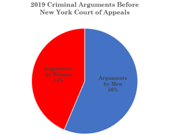 2019 Women Criminal Args