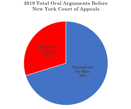 2019 Women Total Pie Chart
